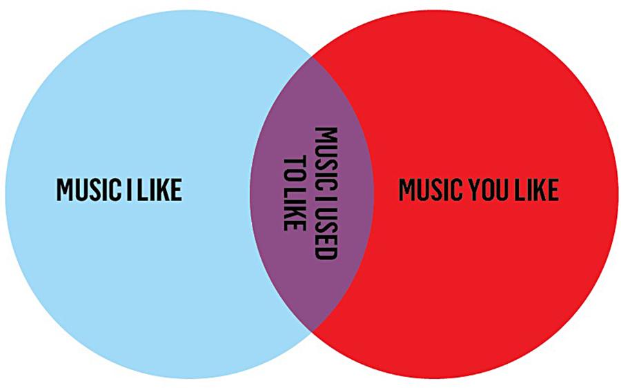 Music I Like Music You Like Venn Diagram Shirt Ukrandiffusion